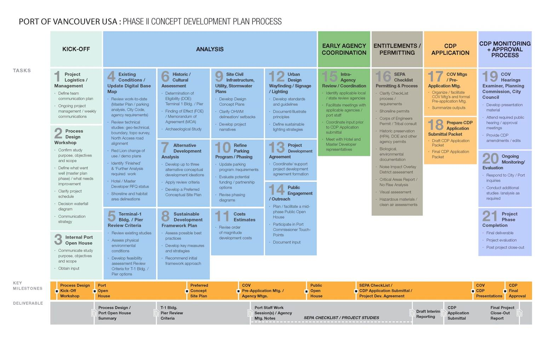 concept development plan process